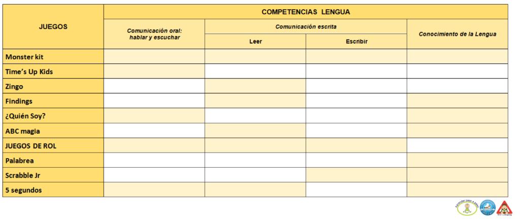Competencias Lingüísticas Juegos de mesa para Lengua Efecto Lúdico