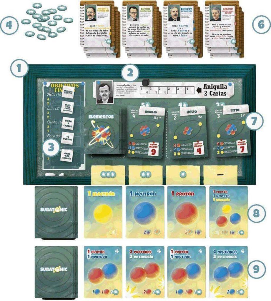 componentes juego de mesa de química subatomic