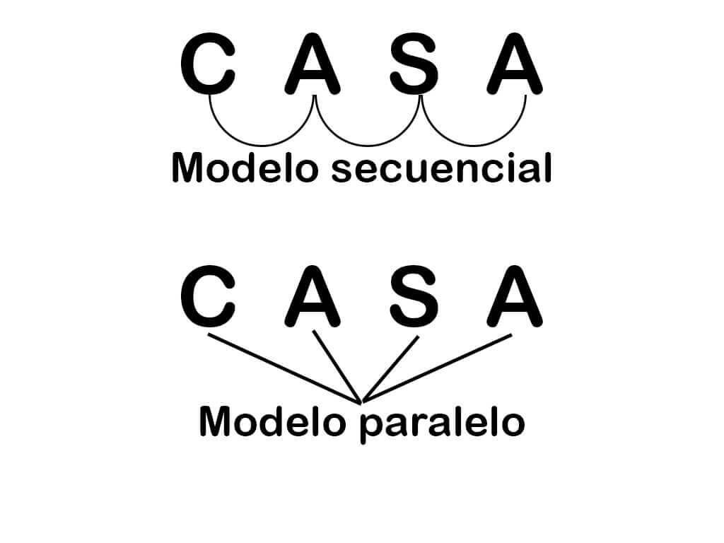 Modelo secuencial y modelo paralelo - lectura psicológica en el proceso lector