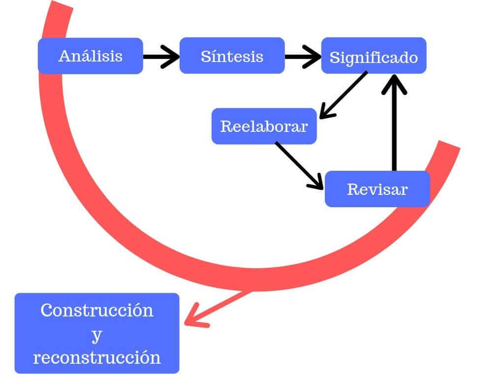 esquema de la construcción del significado en la lectura